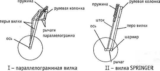Велосипедная амортизационная вилка своими руками 99